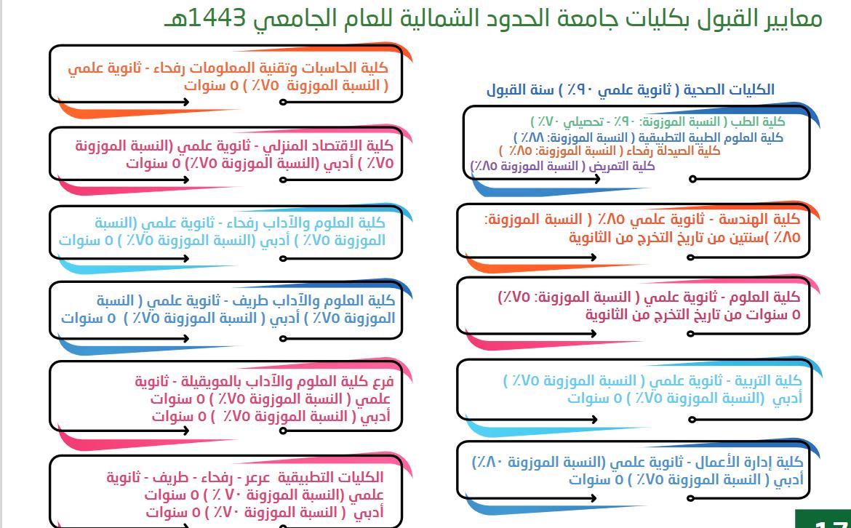 نسبة القبول في كليات جامعة الحدود الشمالية 1443